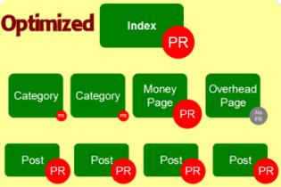 Индексация после SEO оптимизации