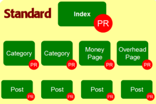 Стандартная поисковая индексация