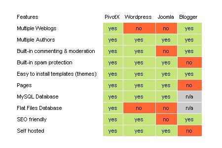 comparison-of-popular-cms.jpg